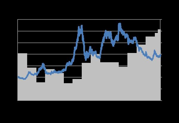Grafik Preisindex des Internationalen Getreiderates