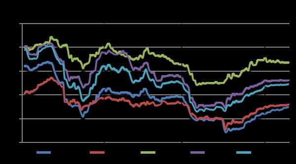 Grafik zur Preisentwicklung Getreidepreise Hessen