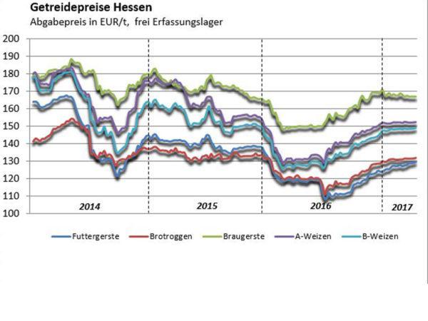 Getreidepreise Hessen