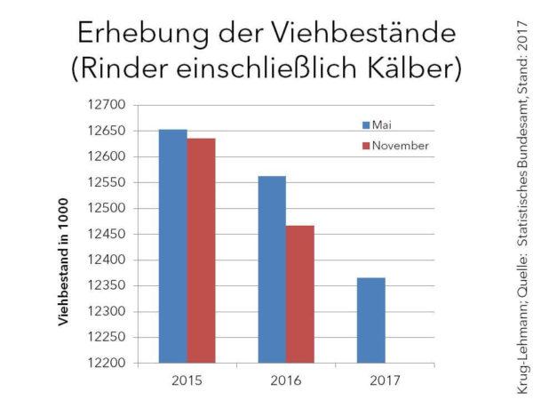 Marktanalyse Rinder Viehbestände 2017 KW 27