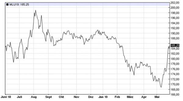 Abbildung: Weizenkurs, September-Termin, Euronext Paris, in Euro/t