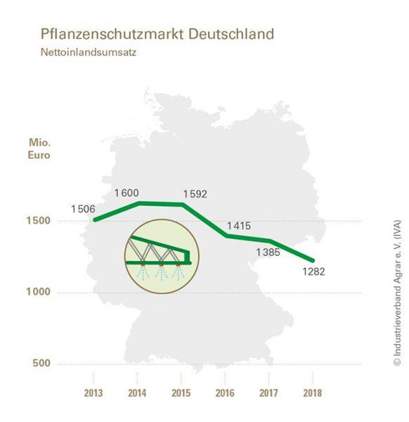 Abbildung: Netto-Inlandsumsatz am Pflanzenschutzmarkt in Deutschland