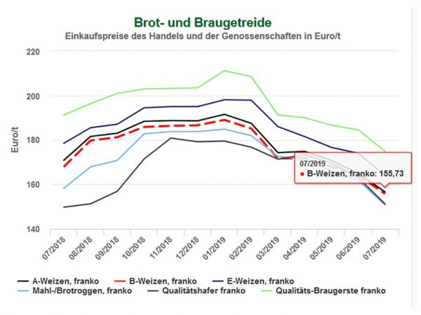 Abbildung: Entwicklung der Getreidepreise in der Marktgregion Hessen