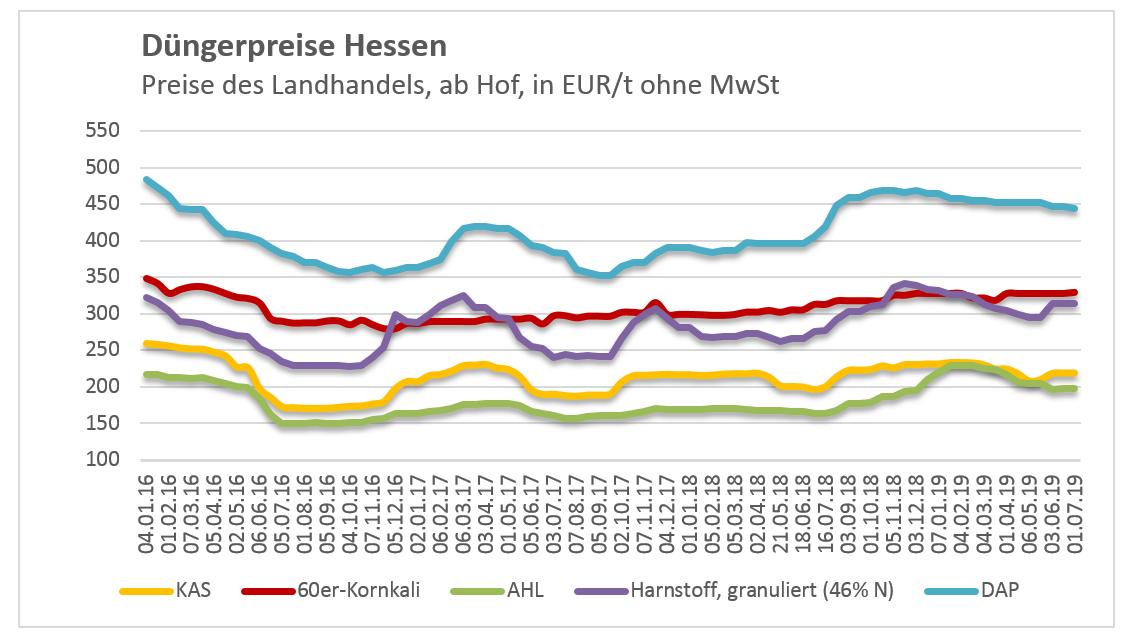 Abbildung: Entwicklung der Düngemittelpreise in der Marktregion Hessen