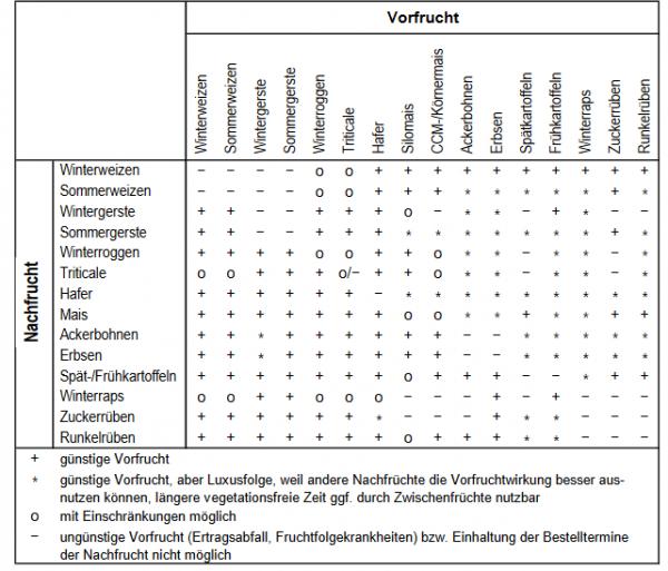 Abb. 2: Tabelle zur Fruchtfolgengestaltung