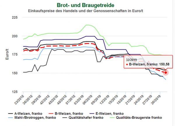 Entwicklung der Getreidepreise in der Marktregion Hessen