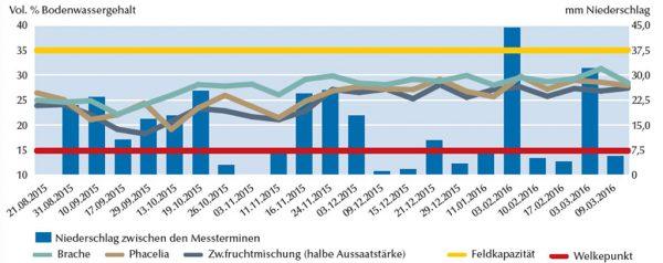 Abb. 2: Bodenwassergehalt (Vol. %) bei Zwischenfrüchten im Vergleich zur Brache von der Aussaat bis ins Frühjahr (Böttcher und Schmidt 2015)