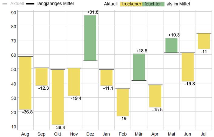 Abb. 3: Monatssummen der Niederschläge (mm) von August 2018 bis Juli 2019 am Standort Gießen. Für jeden Monat wird das langjährige Mittel durch eine schwarze fette Linie dargestellt. Die Abweichungen zum langjährigen Mittel werden in Gelb (trockener) oder in Grün (feuchter) abgebildet.