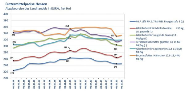 Futtermittelpreise Hessen; Quelle: LLH, Stand 24.10.2019