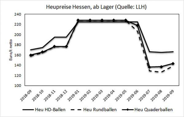Abbildung 2: Heupreise Hessen, in Euro/t netto, ab Lager an Großverbraucher (Quelle: LLH)