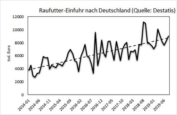 Abbildung 1: Raufutter-Einfuhr, Volumen in tsd. Euro, Deutschland (Quelle: Destatis)
