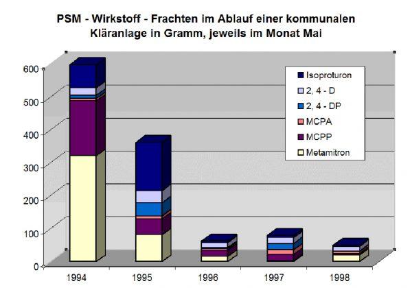 Abb. 1: PSM-Wirkstoff-Frachten im Ablauf einer kommunalen Kläranlage in Gramm, jeweils im Monat Mai (Lothar Hessler/Werte HLNUG)