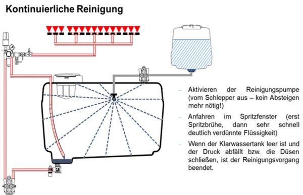 Abb. 6: Schematische Darstellung der kontinuierlichen Innenreinigung (nach TOPPS)