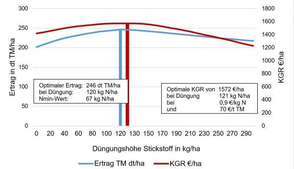 Abbildung 3: Gärresteversuch 2014 bis 2016: Trockenmasseertrag (dt TM/ha) und korrigierter Geldrohertrag (KGR in €/ha) von Silomais (für zwei Standorte und drei Jahre)