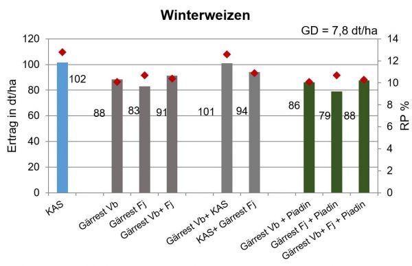 Abbildung 4: Einfluss unterschiedlich gestalteter Gärrestdüngung auf den Weizen-Rohproteingehalt und -Ertrag im Vergleich zu mineralischer N-Düngung (Gesamtmittelwerte von 2 Standorten und 3 Jahren); GD = Grenzdifferenz; RP = Rohprotein