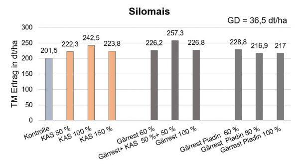 Abbildung 2: Einfluss unterschiedlicher Gärrestdüngungsvarianten auf den Silomaisertrag im Vergleich zu mineralischer Düngung; Gesamtmittelwerte über 2 Standorte und 3 Jahre