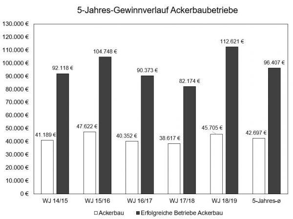 Säulendiagramm mit 5-Jahresverlauf der hessischen Ackerbau-Haupterwerbsbetreibe (konventionell).Bei Fragen kontaktieren Sie bitte Herrn Schneider (0561 7299507).