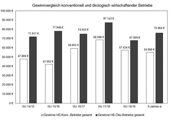 Gewinnvergleich konventioneller und Öko-Betriebe mit 5-Jahres-Durchschnitt
