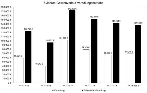 5-Jahres-Gewinnverlauf der hessischen Veredlungs-Haupterwerbsbetriebe (konventionell)