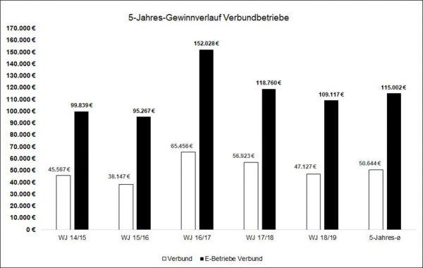 5-Jahres-Gewinnverlauf der hessischen Verbund-Haupterwerbsbetriebe (konventionell)