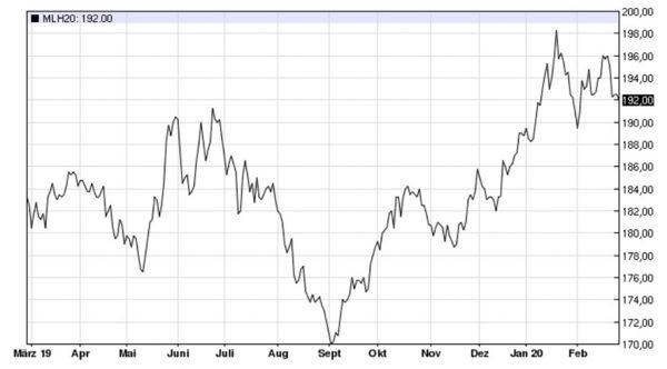 Weizenkurs, Euronext Paris in Euro/t, März-Termin
