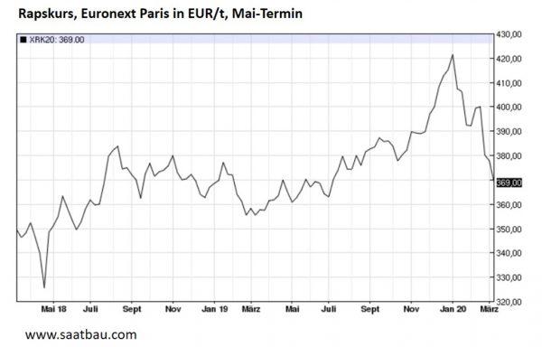 Rapskurse, Euronext Paris, in Euro/t, Mai-Termin; Quelle: saatbau.com, Stand 11.03.2020