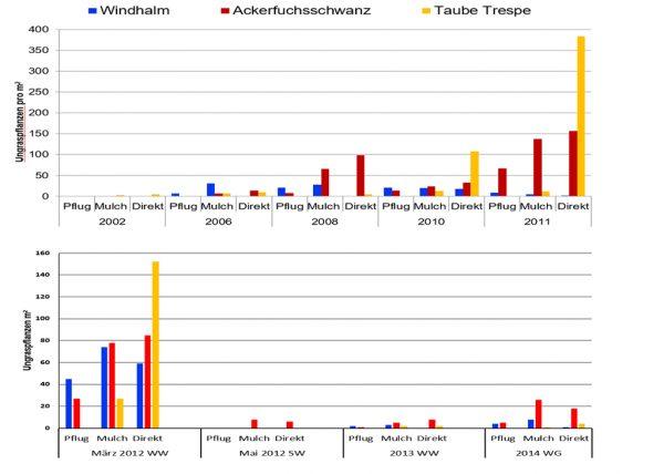 Abbildung 1: Einfluss der Bodenbearbeitung (Pflug, Mulchsaat und Direktsaat) auf den Schadgräserbesatz (Windhalm, Ackerfuchsschwanz und Taube Trespe) von 2002 bis 2014