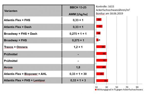 Abbildung 2: Wirkungsgrade (%) verschiedener Herbizidvarianten gegen Ackerfuchsschwanz