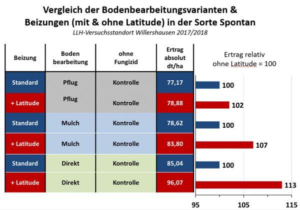 Abbildung 7: Vergleich der Bodenbearbeitungsvarianten und Beizungen im Weizenertrag (Sorte: Sportan)