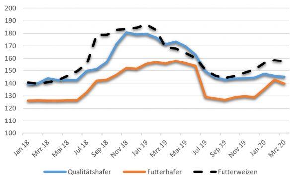 Preise für Qualitätshafer, Futterhafer, Futterweizen; Stand 26.03.2020