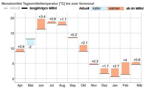Abbildung 1: Tagesmitteltemperatur der letzten 12 Monate, Station Bad Hersfeld