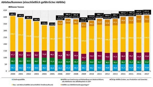 Abfallbilanz verschiedene Jahrgänge; Quelle: Statistisches Bundesamt, Wiesbaden