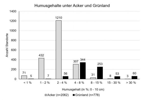 Abb 1: Humusgehalt in Prozent in den obersten 10 cm des Bodens. Der Humusgehalt unter Grünland ist generell höher. Die meisten beprobten Ackerbaustandorte weisen einen Humusgehalt von 2-4 % auf.