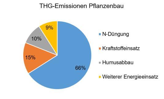 Treibhausgasemissionen in der pflanzlichen Erzeugung