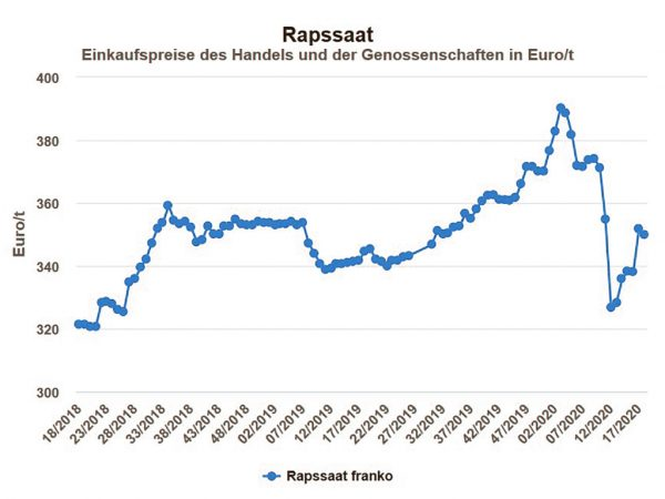 Rapspreis Hessen in EUR/t, frei Erfasser, netto ohne MwSt