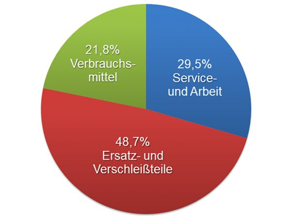 Grafik: Kosten für automatische Melksysteme