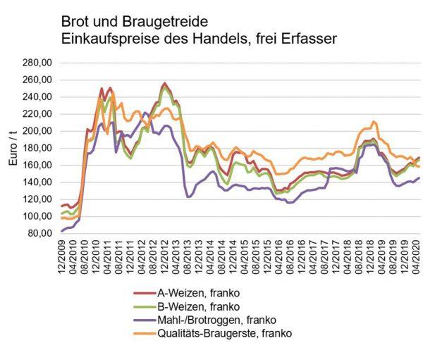 Brot- und Braugetreide, Einkaufspreise des Handels, frei Erfasser