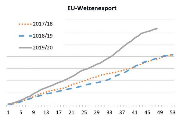 Abbildung: Weizenexporte aus der EU in Tonnen; Quelle: EU-Kommission, Stand 04.06.2020