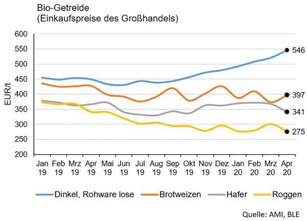 Abbildung 1: Preise für Biogetreide, Deutschland; Quelle: AMI, BLE