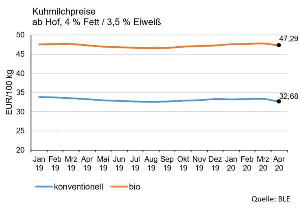 Abbildung 2: Milchpreise, Deutschland; Quelle: BLE