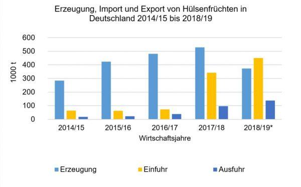 Erzeugung, Einfuhr aber auch die Ausfuhr steigen an. Aufgrund der ungünstigen Witterung in 2018/19 übersteigt die Einfuhr die Erzeugung.
