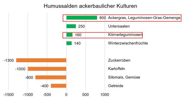 Abbildung 2: Richtwerte für fruchtartspezifischen Humusreproduktionsbedarf bzw. Humusreproduktionsleistung in Humusäquivalenten je ha Ackerfläche und Jahr (mittlere Werte)