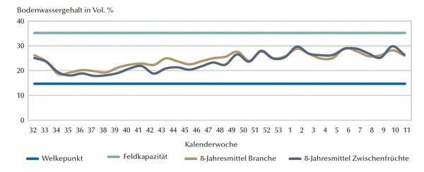 Bodenwassergehalt als Mittel der Winter 2012/13 bis 2019/20 unter Brache und Zwischenfrüchten am Standort Threna bei Leipzig, Tiefe 0-60 cm