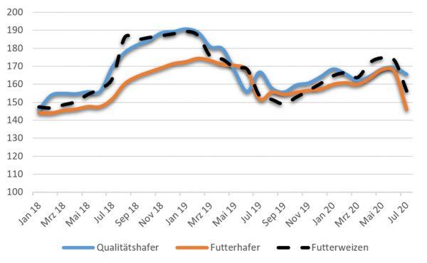 Abbildung: Preise für Hafer und Futterweizen in Euro/t, frei Erfasser, in Hessen