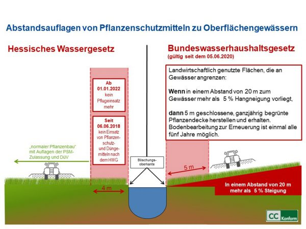 Grafik: Abstandsauflagen von Pflanzenschutzmitteln zu Oberflächengewässern