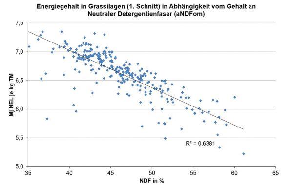Abb 1.: Energiegehalt in Grassilagen