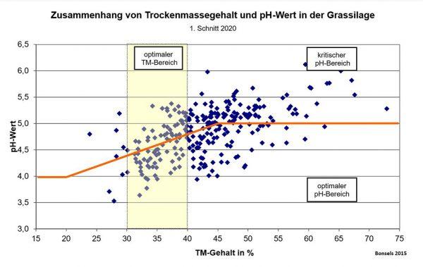 Abb 3.: Zusammenhang von Trockenmassegehalt und pH-Wert in der Grassilage