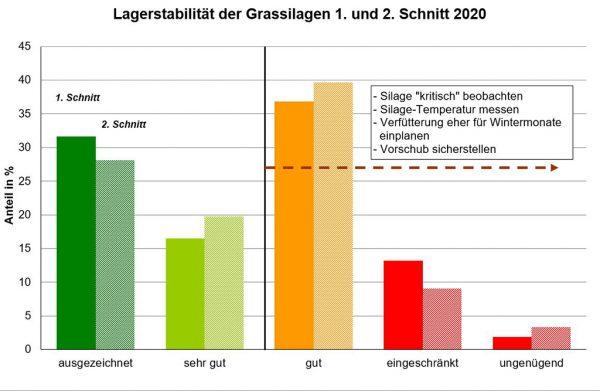 Abb 4.: Lagerstabilität der Grassilagen