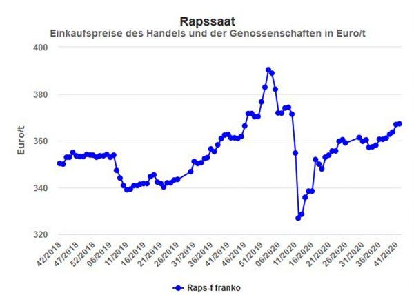 Abbildung 1: Rapspreis in der Marktregion Hessen, netto ohne MwSt