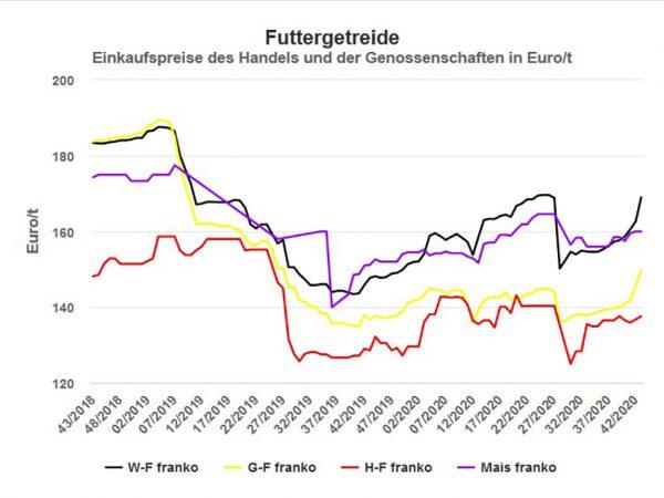 Preise für Futtergetreide in der Marktregion Hessen, netto ohne MwSt; Quelle: Landesbetrieb Landwirtschaft Hessen, Stand 23.10.2020